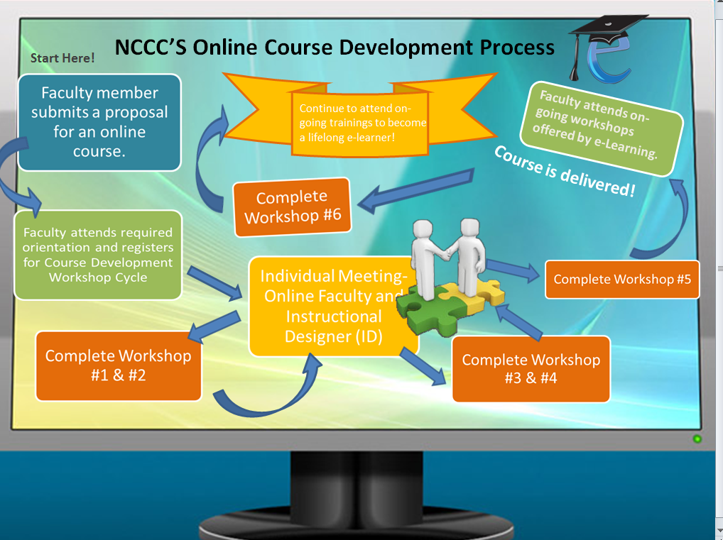 Course Development Process Image: ncccelearning.com/faculty-guidelines-for-teaching-online-or-hybrid...