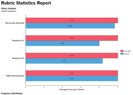 Rubric_Statistics_Report_pg_2