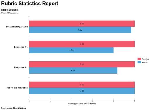 Rubric Statistics Report pg 2