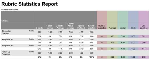 Rubric Statistics Report pg 3